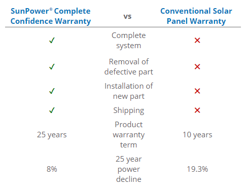 sunpower-comparison