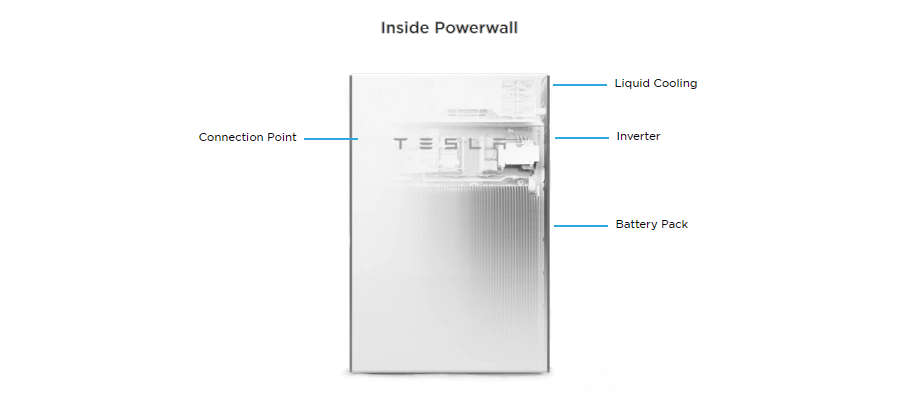 Tesla Powerwall interior
