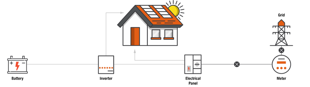 Home Energy Management Diagram
